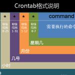linux使用之crontab执行计划定时任务-Mr_God's Note
